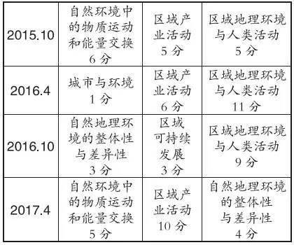 浙江高考生看过来:名师助力备战选考地理