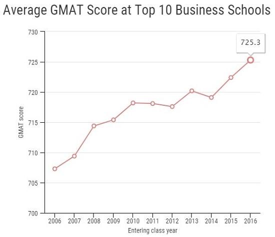 冲击美国MBA项目TOP10:你的GMAT和GPA达标了吗