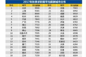 白领求职调查报告:全国平均招聘薪酬7599元