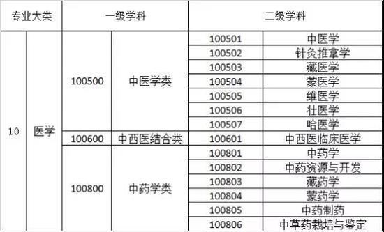 中医药学专业共包括3个一级学科,下设14个二级学科