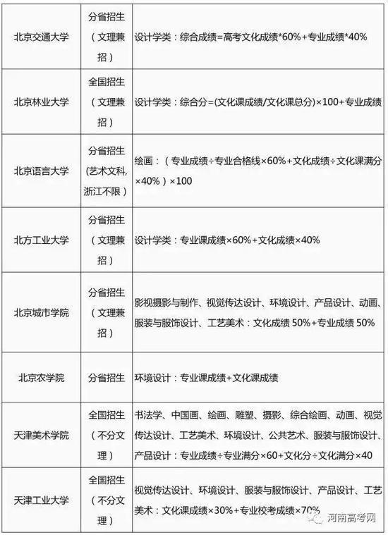 2017艺术类专业招生简章录取整理汇总-2