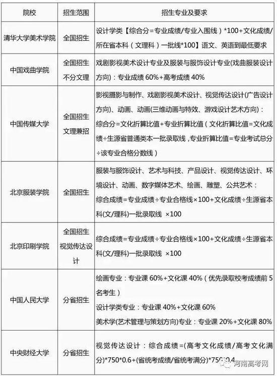 2017艺术类专业招生简章录取整理汇总-1