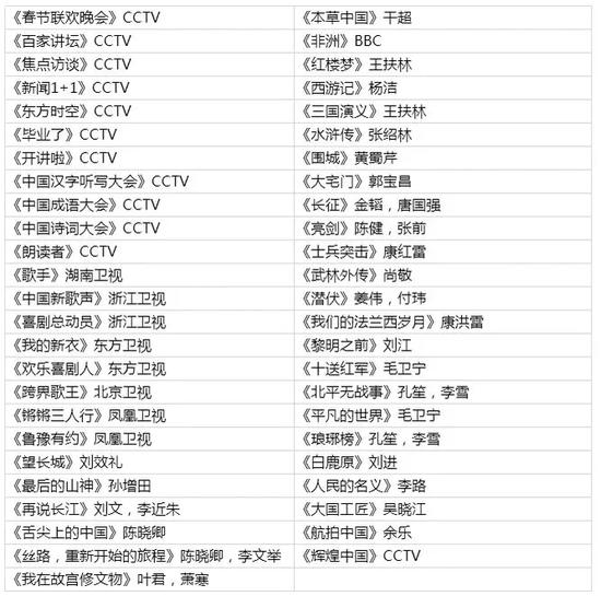 2018安徽艺考统考模块二考试说明(试行)|安徽