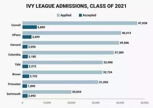 美国八大藤校 哪些专业最受学霸们欢迎