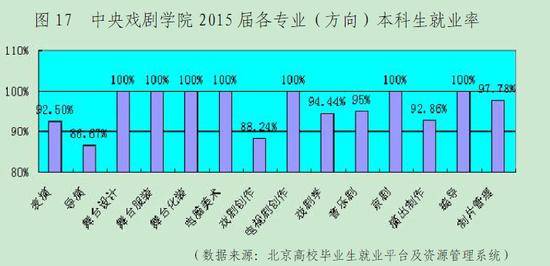 来源:中央戏剧学院2015年毕业生就业质量报告