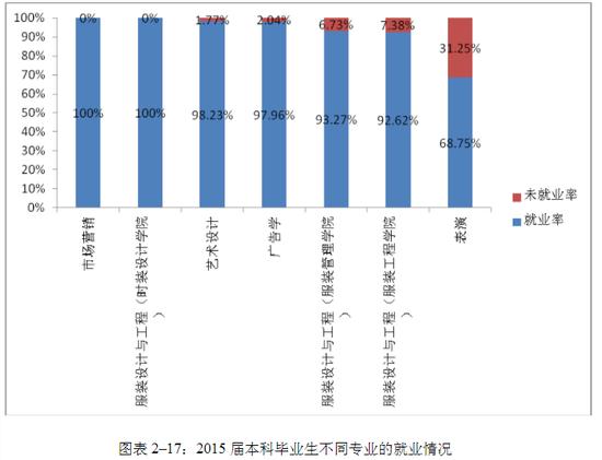 来源:江西服装学院2015年毕业生就业质量报告