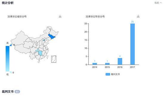 企业信息查询网站企查查的公开内容显示,红黄蓝近年来遭遇多次法律诉讼案,2014年1次,2015年1次,2016年4次,2017年猛增至25次。 网页截图