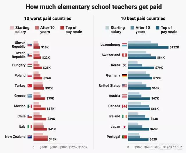 (图中浅色是起步工资,中等颜色是10年后的工资,深色是高位工资)