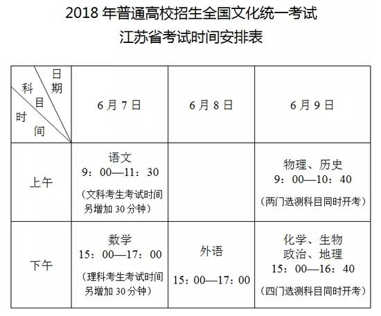 江苏省2018高考文化统考时间安排表