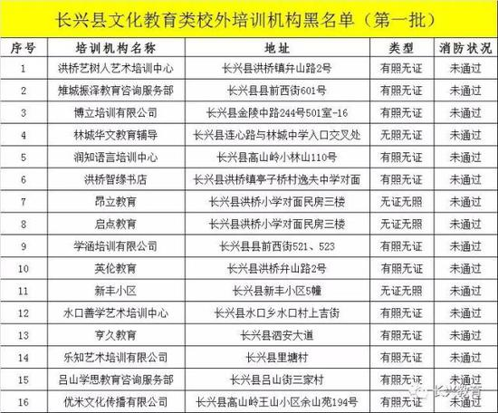 浙江湖州颁布民办书院年检结果 这些书院不及格