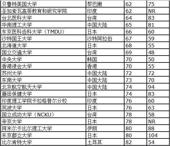 泰晤士高等教育亚洲大学排行榜 清华大学首次登顶