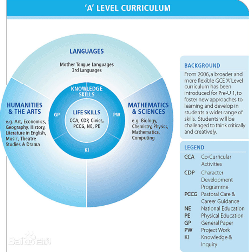 三大主流国际课程强强对比 如何做出明智选择