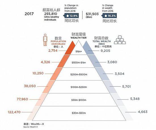 全球超级富豪更多 亚洲和拉美的