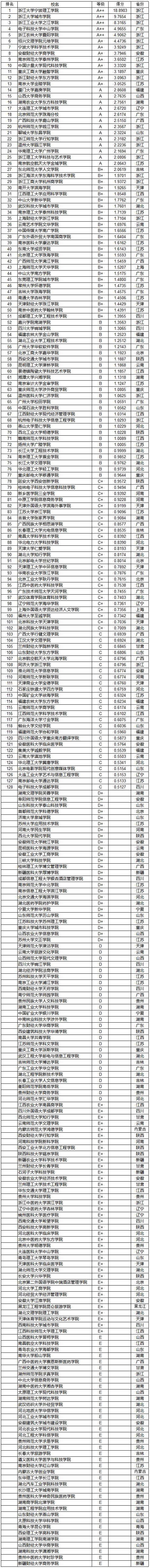 武书连2019中国独立学院教师创新能力排行榜