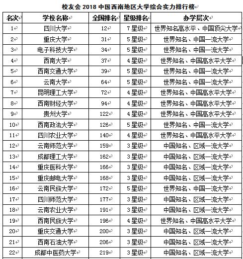 校友会2018西南地区大学排行榜 四川大学第一