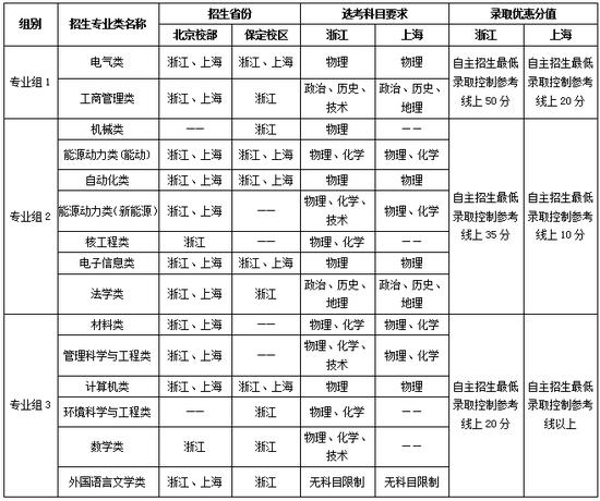 华北电力大学2018年自主招生简章
