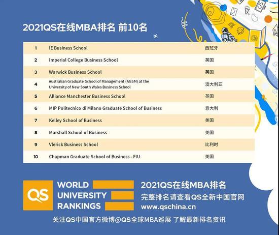 2021QS全球EMBA排名:新加坡国立大学商学院亚洲第一