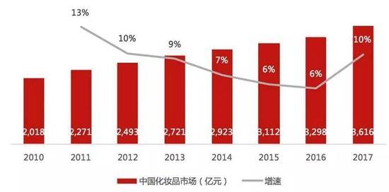 注:2008年~2017年中国化妆品市场规模和增速。 来源Euromonitor。华兴资本制图