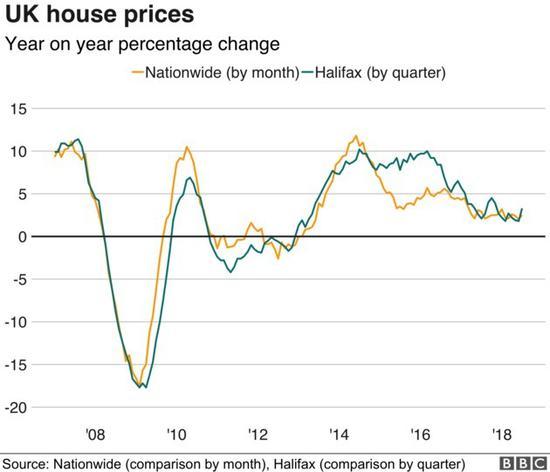英国房价变革指数(领源:齐英屋宇存款协会、哈利法克斯私司)