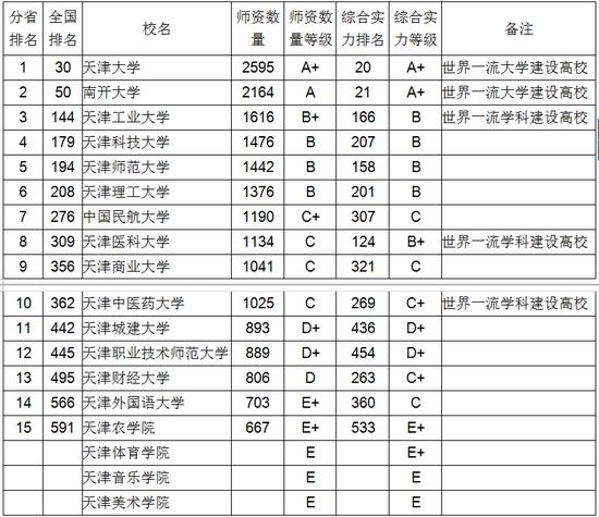 2018天津市大学教师数量排行榜邓朴方携款潜逃