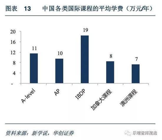 各类国际学校平均学费