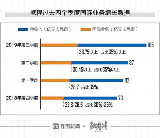 携程过去四个季度的国际营业增加状况 数据起源;携程财报