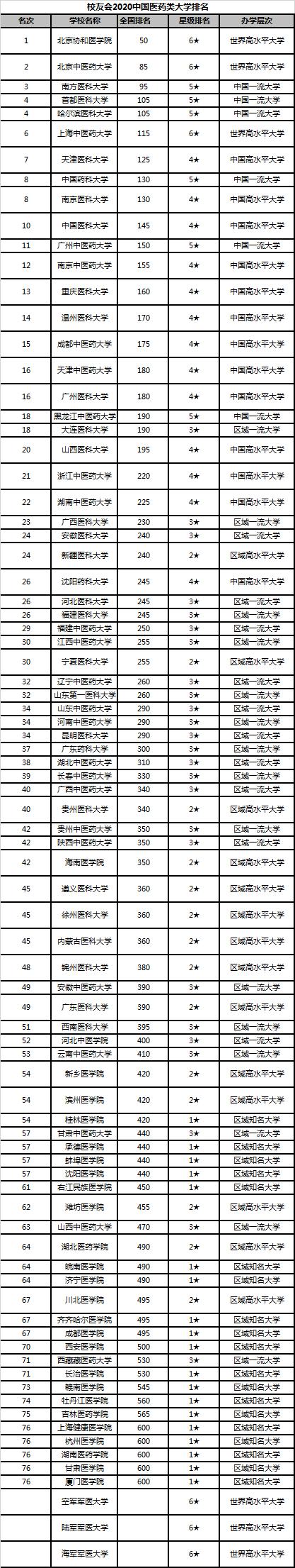 校友会2020【外】国医药类【年夜】【教】排名 【南】京协【战】医【教】院第一