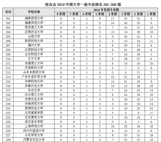 2019网站排行榜_2019中国大学一流专业排名:北大清华复旦前三