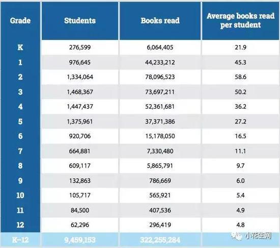 功课这么忙 为何这些孩子还能每天阅读30分钟?