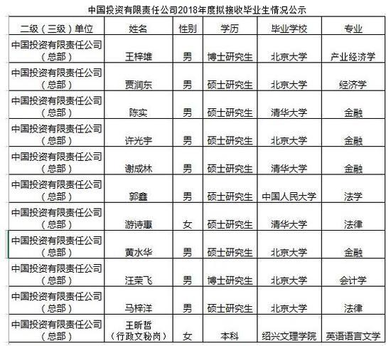 中投公司回应校招质疑:希望不会影响王同学到岗