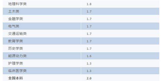 *个别专业类因为样本较少,没有包括在内。   数据来源:麦可思-中国2014届大学毕业生三年后职业发展跟踪评价。