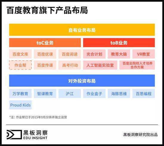 百度教育产品布局(根据公开资料整理)