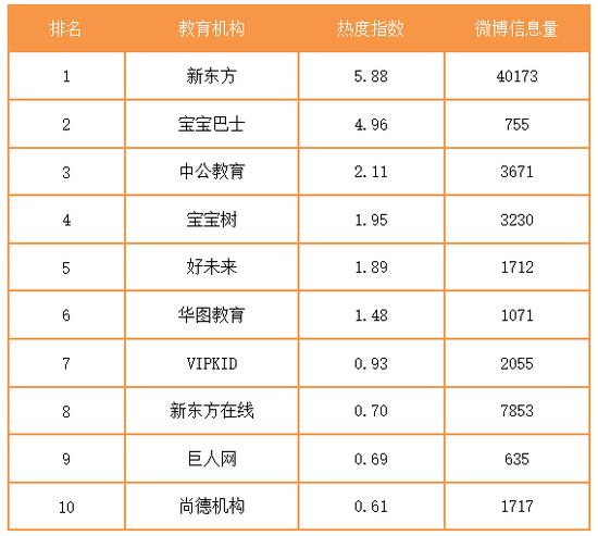 周报:国办续收教育经费4%红线 VIPKID澄清人事乌龙