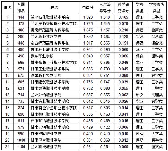 武书连20210苦肃省下职业高中专综开气力排止榜
