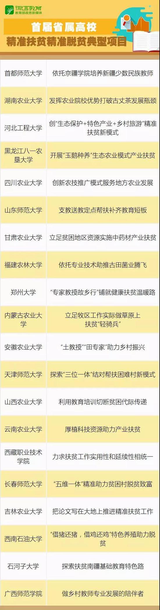 首届省属高校精准扶贫精准脱贫20大典型项目公布
