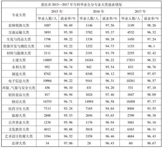 ▲重庆市2015—2017年专科毕业生分专业大类就业情况