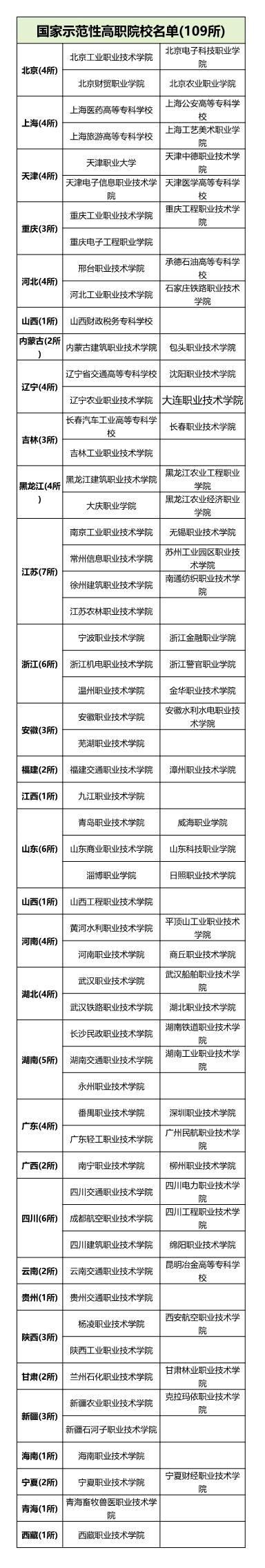 国家示范性高等职业院校名单