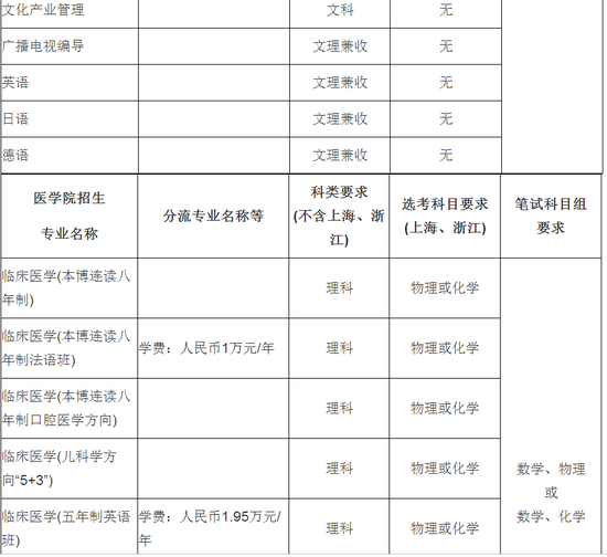 上海交通大学2018年自主招生简章