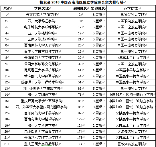 2018独立学院排行榜_全国262所独立学院综合实力排行榜 有你想报的大学
