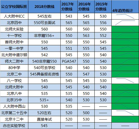 公办国际班分数线近4年趋势