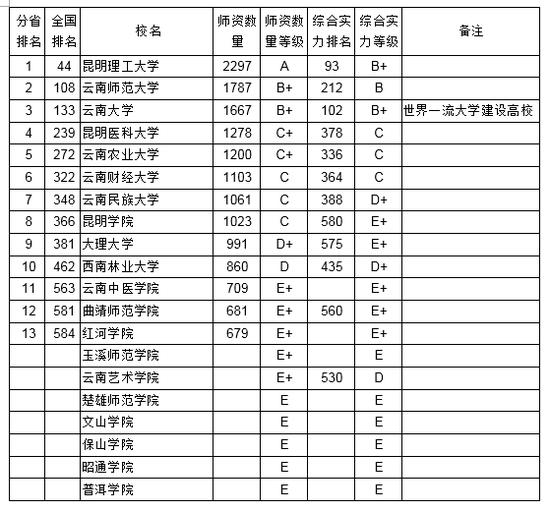 2018云南省大学教师数量排行榜苏琪图片