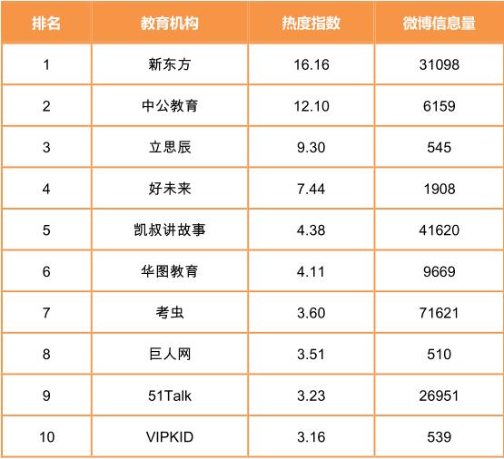 教育机构热度TOP10