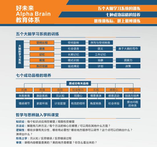 因脑施教:好未来脑科学持续探索未来教育新生态