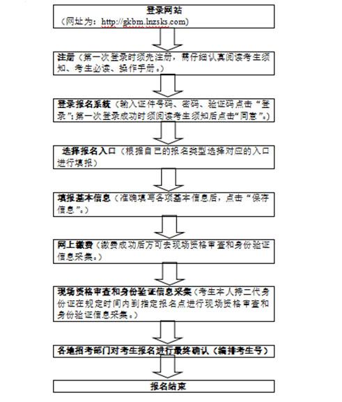 2019年辽宁省普通高考报名将于10月22日开始
