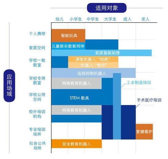 12类教育机器人产品应用情境