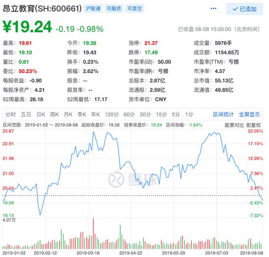 昂立教育总裁林涛拟减持其所持股份的20%