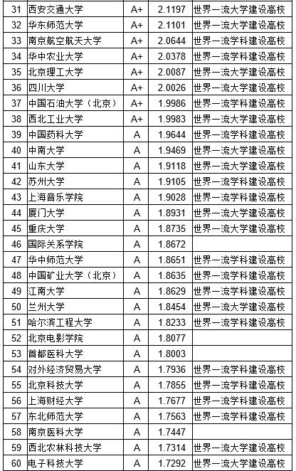 武书连2018中国大学教师工作效率排行榜