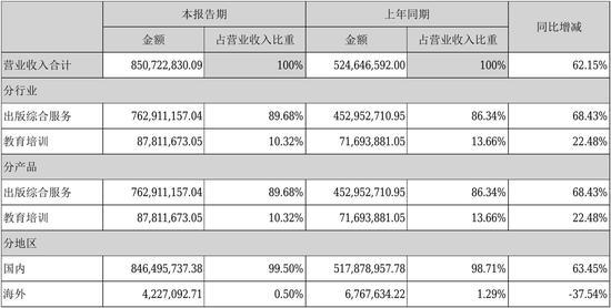 盛通股份发布半年报:乐博乐博净利同比增长34.12%