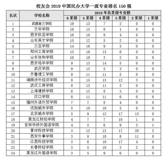 2019中国民办大学一流专业排名 武昌首义学院第一