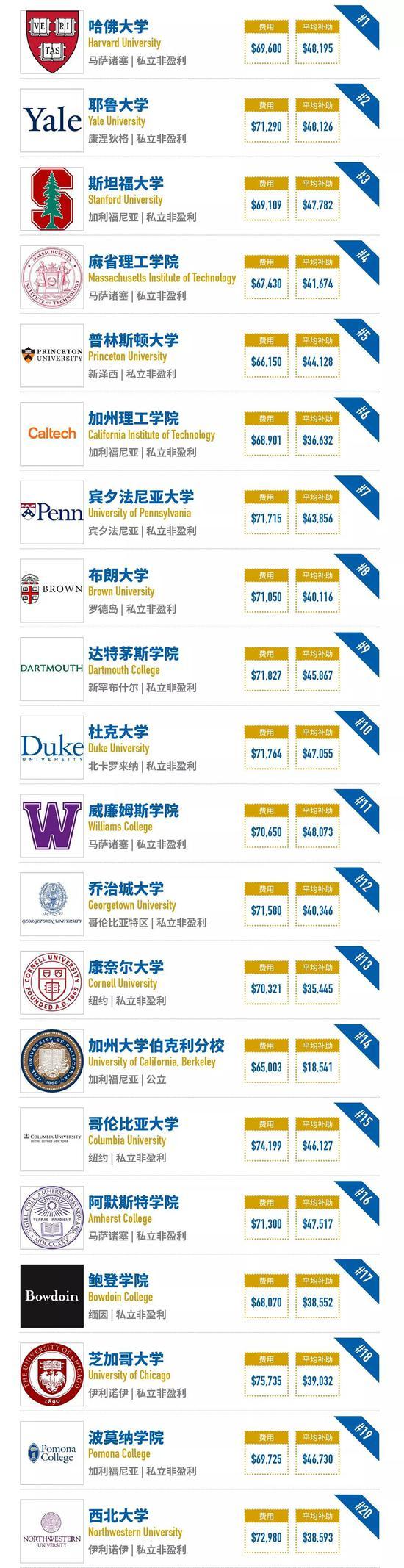 福布斯2018美国大学排行榜:耶鲁超越斯坦福